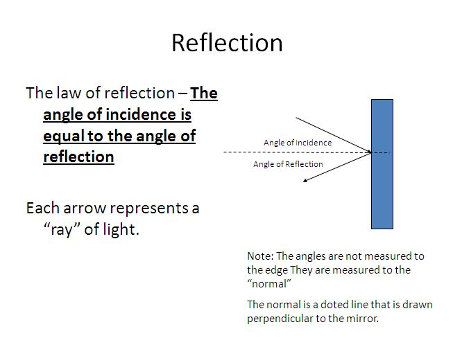Ray Diagrams Reflection And Plane Mirrors Optics Lesson High