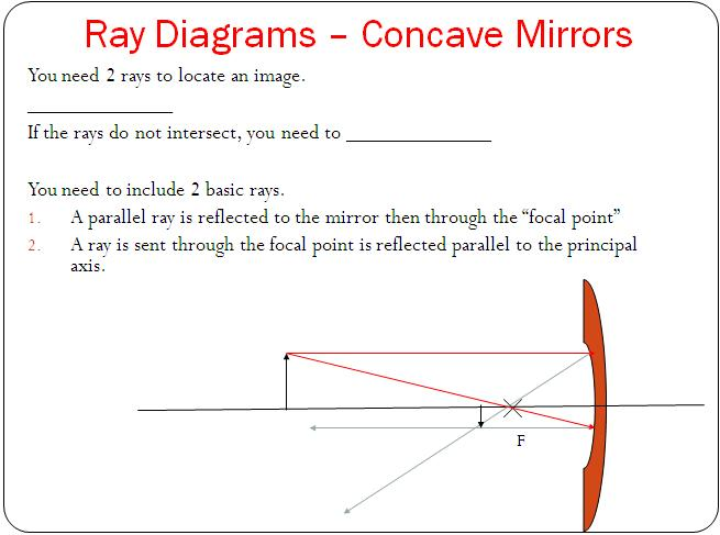 Reflection In Curved Mirrors Optics Lesson High School Physics