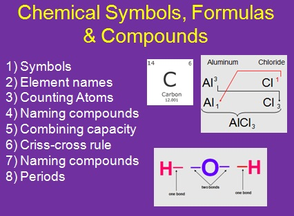 how to write chemical symbols