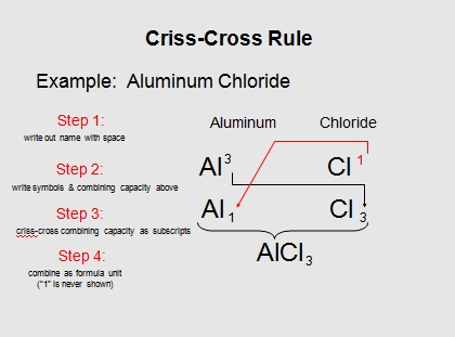 Criss-cross method examples youtube.